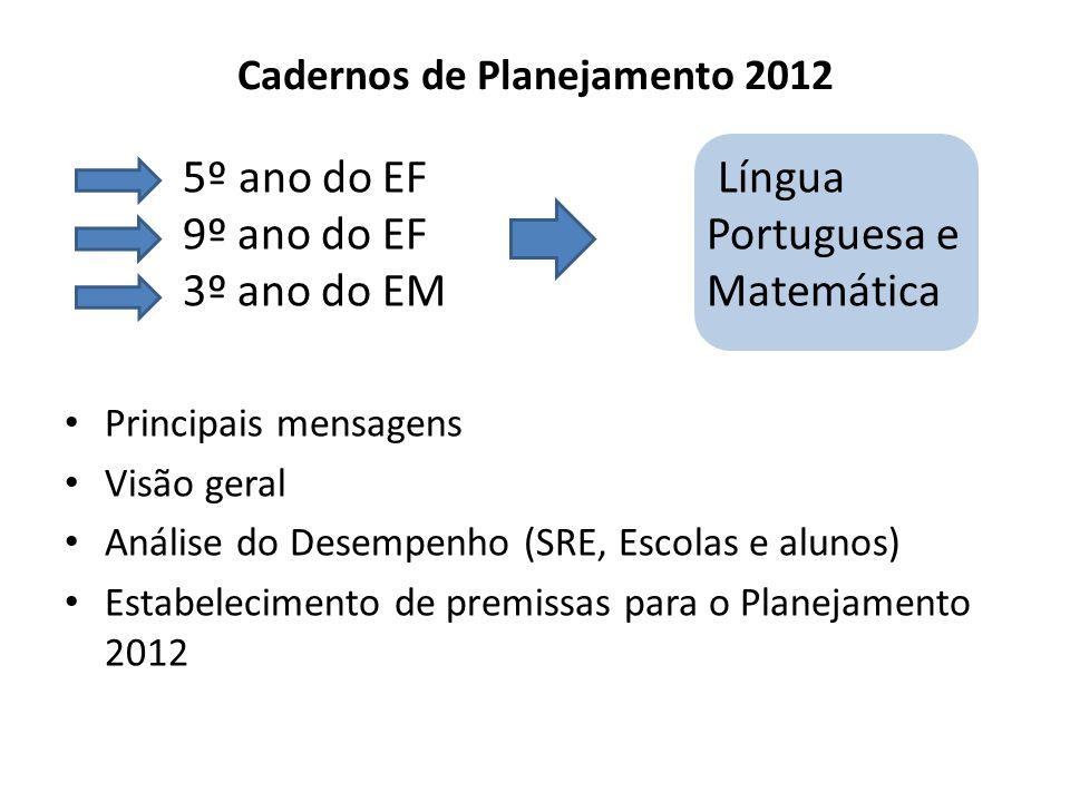 Cadernos de Planejamento 2012 5º ano do EF Língua 9º ano do EF Portuguesa e 3º ano do EM Matemática Principais mensagens Visão geral Análise do Desemp