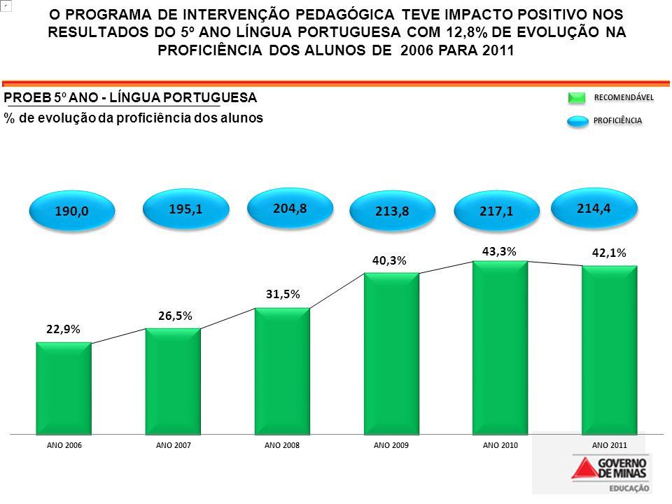 195,1 204,8 217,1 214,4 190,0 213,8 RECOMENDÁVEL PROFICIÊNCIA O PROGRAMA DE INTERVENÇÃO PEDAGÓGICA TEVE IMPACTO POSITIVO NOS RESULTADOS DO 5º ANO LÍNGUA PORTUGUESA COM 12,8% DE EVOLUÇÃO NA PROFICIÊNCIA DOS ALUNOS DE 2006 PARA 2011 PROEB 5º ANO - LÍNGUA PORTUGUESA % de evolução da proficiência dos alunos