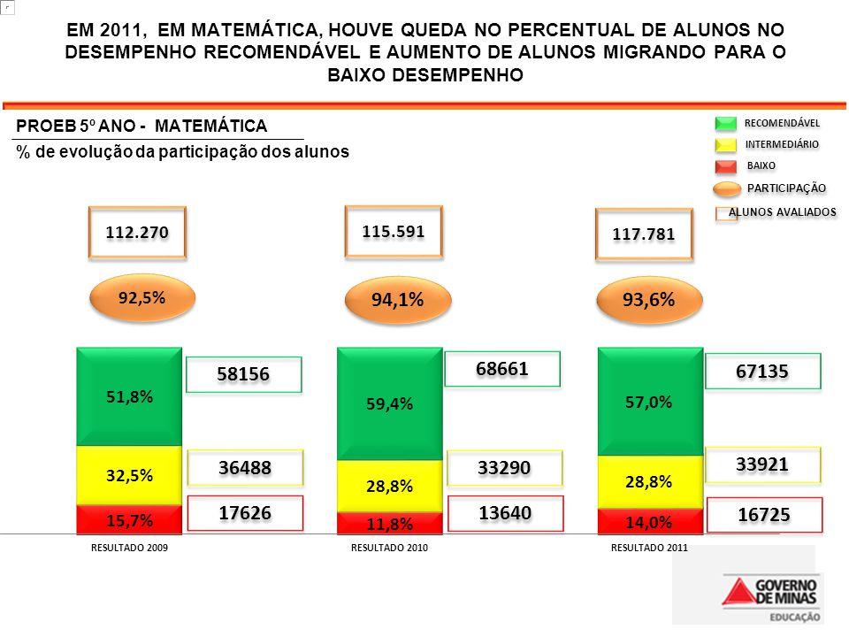 RECOMENDÁVEL INTERMEDIÁRIO BAIXO PARTICIPAÇÃO ALUNOS AVALIADOS 94,1% 93,6% 92,5% 58156 68661 67135 36488 33290 33921 17626 13640 16725 112.270 117.781
