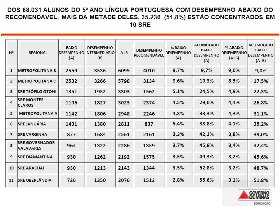 Nº REGIONAL BAIXO DESEMPENHO (A) DESEMPENHO INTERMEDIÁRIO (B) A+B DESEMPENHO RECOMENDÁVEL % BAIXO DESEMPENHO (A) ACUMULADO BAIXO DESEMPENHO (A) % ABAI