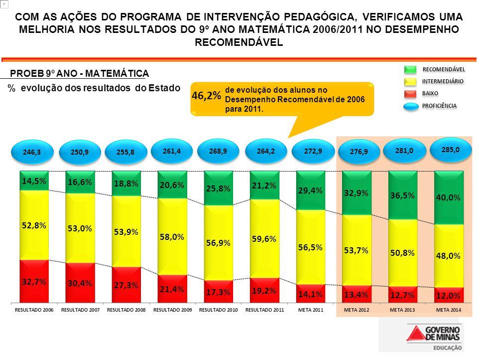 COM AS AÇÕES DO PROGRAMA DE INTERVENÇÃO PEDAGÓGICA, VERIFICAMOS UMA MELHORIA NOS RESULTADOS DO 9º ANO MATEMÁTICA 2006/2011 NO DESEMPENHO RECOMENDÁVEL