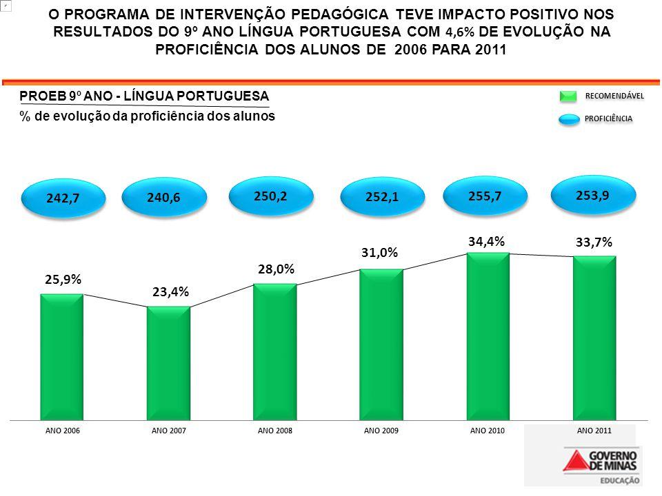 O PROGRAMA DE INTERVENÇÃO PEDAGÓGICA TEVE IMPACTO POSITIVO NOS RESULTADOS DO 9º ANO LÍNGUA PORTUGUESA COM 4,6% DE EVOLUÇÃO NA PROFICIÊNCIA DOS ALUNOS