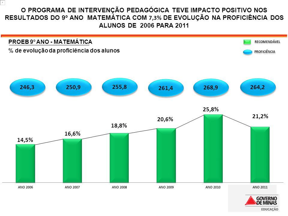O PROGRAMA DE INTERVENÇÃO PEDAGÓGICA TEVE IMPACTO POSITIVO NOS RESULTADOS DO 9º ANO MATEMÁTICA COM 7,3% DE EVOLUÇÃO NA PROFICIÊNCIA DOS ALUNOS DE 2006 PARA 2011 RECOMENDÁVEL PROFICIÊNCIA 250,9 255,8 268,9 264,2 246,3 261,4 PROEB 9º ANO - MATEMÁTICA % de evolução da proficiência dos alunos