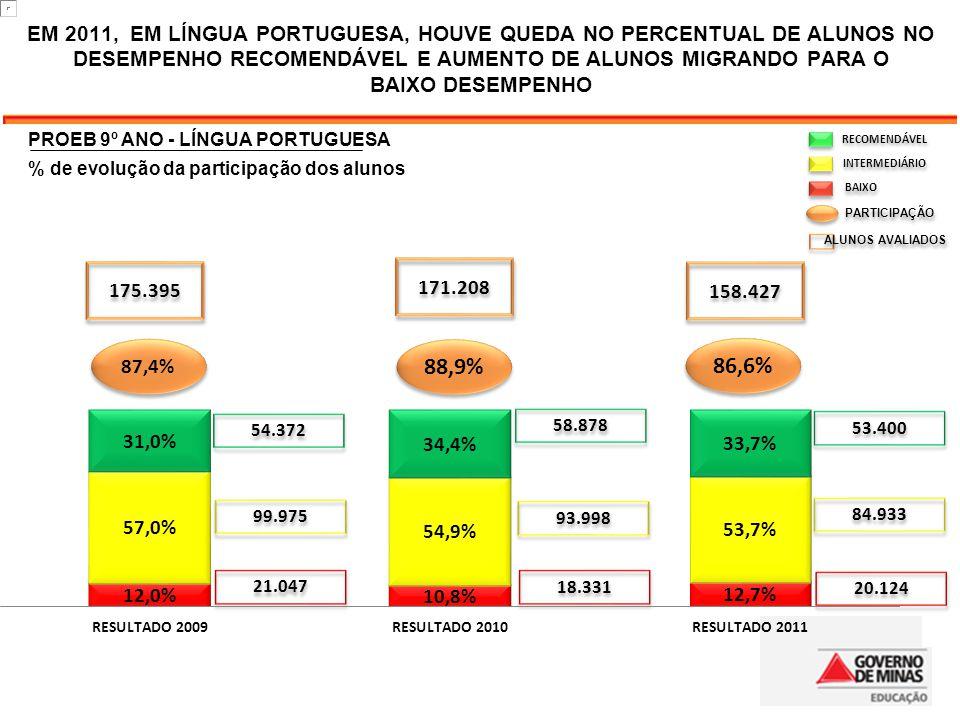 RECOMENDÁVEL INTERMEDIÁRIO BAIXO PARTICIPAÇÃO ALUNOS AVALIADOS 54.372 58.878 53.400 99.975 93.998 84.933 21.047 18.331 20.124 88,9% 86,6% 87,4% 175.39
