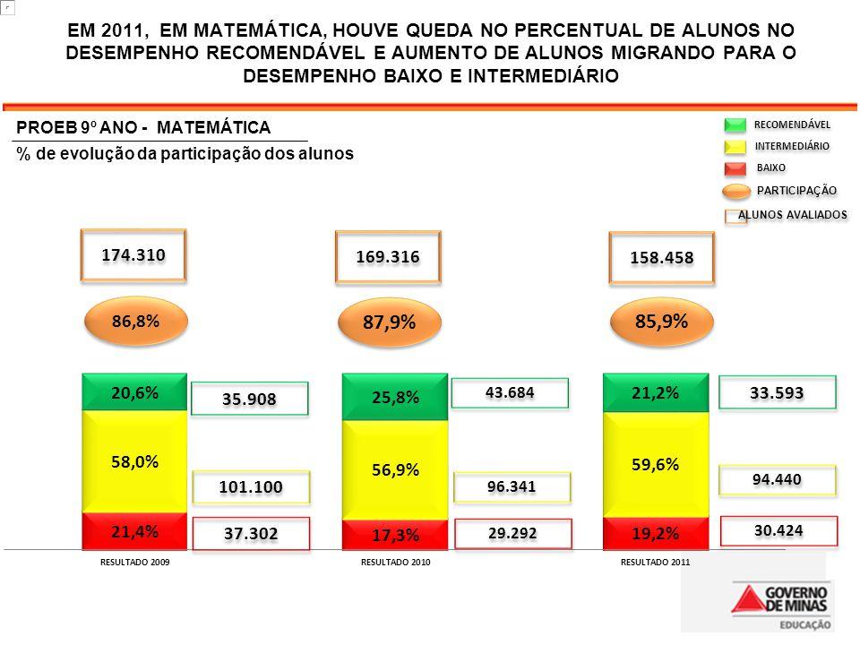 PROEB 9º ANO - MATEMÁTICA % de evolução da participação dos alunos RECOMENDÁVEL INTERMEDIÁRIO BAIXO PARTICIPAÇÃO ALUNOS AVALIADOS 87,9% 85,9% 86,8% 174.310 158.458 169.316 35.908 43.684 33.593 101.100 96.341 94.440 30.424 37.302 29.292 EM 2011, EM MATEMÁTICA, HOUVE QUEDA NO PERCENTUAL DE ALUNOS NO DESEMPENHO RECOMENDÁVEL E AUMENTO DE ALUNOS MIGRANDO PARA O DESEMPENHO BAIXO E INTERMEDIÁRIO