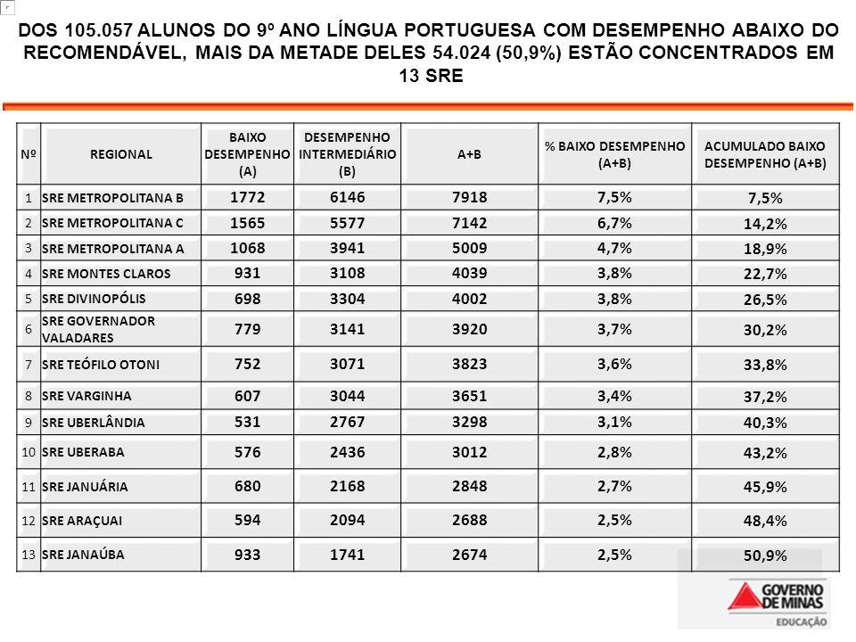 DOS 105.057 ALUNOS DO 9º ANO LÍNGUA PORTUGUESA COM DESEMPENHO ABAIXO DO RECOMENDÁVEL, MAIS DA METADE DELES 54.024 (50,9%) ESTÃO CONCENTRADOS EM 13 SRE
