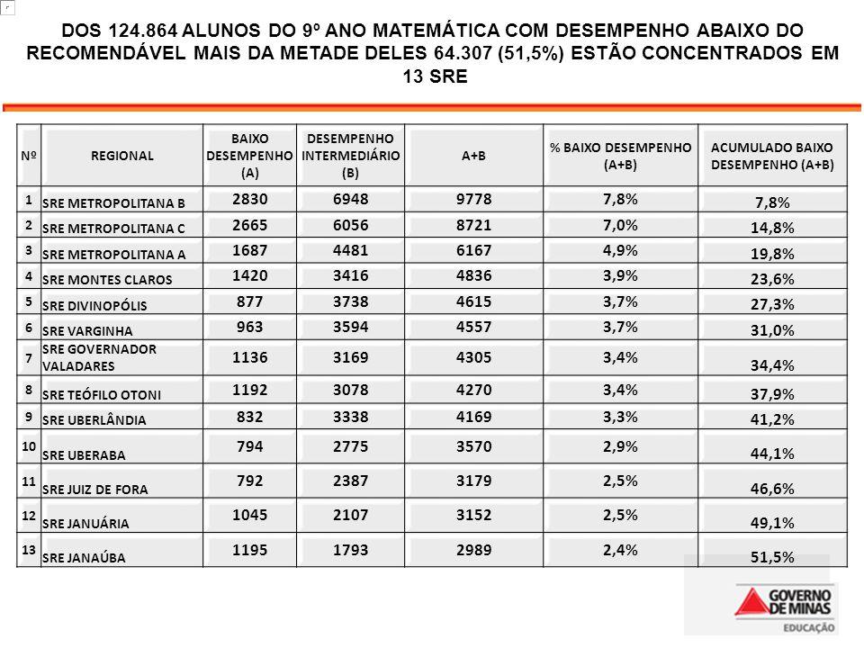 Nº REGIONAL BAIXO DESEMPENHO (A) DESEMPENHO INTERMEDIÁRIO (B) A+B % BAIXO DESEMPENHO (A+B) ACUMULADO BAIXO DESEMPENHO (A+B) 1 SRE METROPOLITANA B 2830