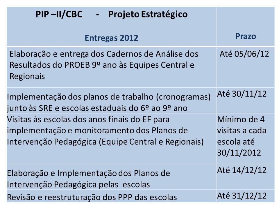 PIP –II/CBC - Projeto Estratégico Entregas 2012 Prazo Elaboração e entrega dos Cadernos de Análise dos Resultados do PROEB 9º ano às Equipes Central e Regionais Até 05/06/12 Implementação dos planos de trabalho (cronogramas) junto às SRE e escolas estaduais do 6º ao 9º ano Até 30/11/12 Visitas às escolas dos anos finais do EF para implementação e monitoramento dos Planos de Intervenção Pedagógica (Equipe Central e Regionais) Mínimo de 4 visitas a cada escola até 30/11/2012 Elaboração e Implementação dos Planos de Intervenção Pedagógica pelas escolas Até 14/12/12 Revisão e reestruturação dos PPP das escolas Até 31/12/12