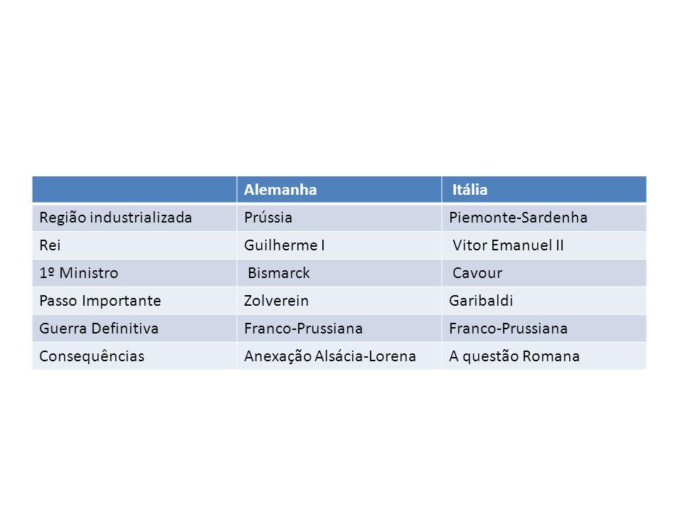 Alemanha Itália Região industrializadaPrússiaPiemonte-Sardenha ReiGuilherme I Vitor Emanuel II 1º Ministro Bismarck Cavour Passo ImportanteZolvereinGa