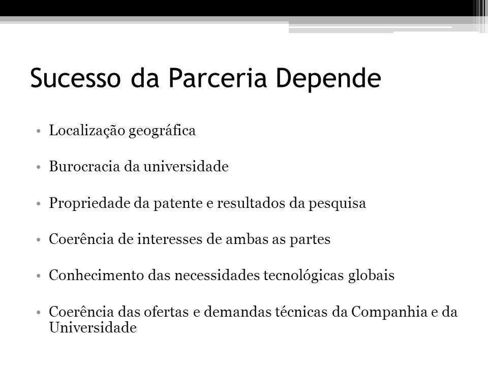 Sucesso da Parceria Depende Localização geográfica Burocracia da universidade Propriedade da patente e resultados da pesquisa Coerência de interesses