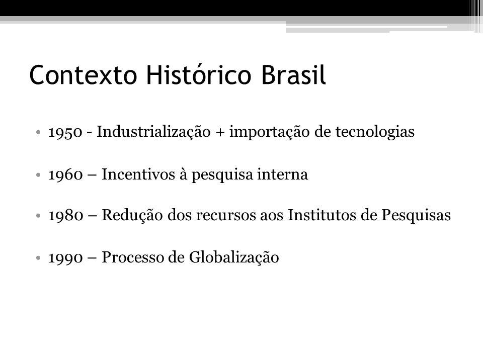 Contexto Histórico Brasil 1950 - Industrialização + importação de tecnologias 1960 – Incentivos à pesquisa interna 1980 – Redução dos recursos aos Ins