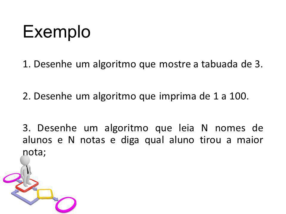 Exemplo 1. Desenhe um algoritmo que mostre a tabuada de 3. 2. Desenhe um algoritmo que imprima de 1 a 100. 3. Desenhe um algoritmo que leia N nomes de