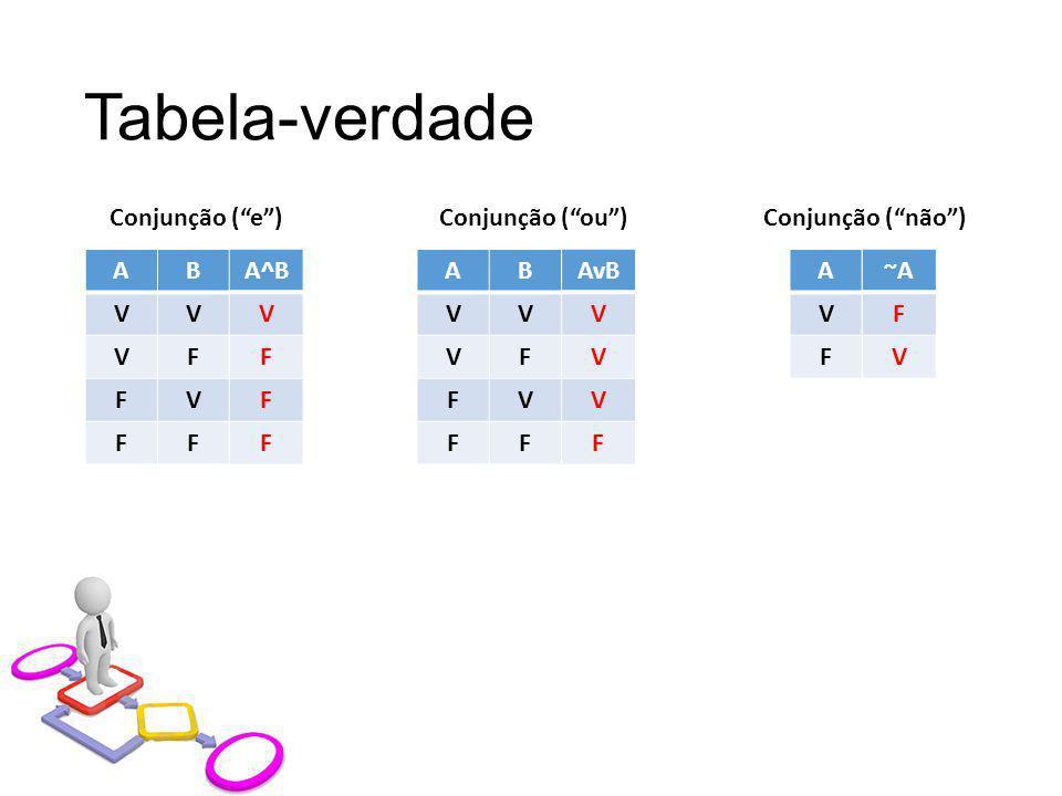 """Tabela-verdade ABA^B VV VF FV FF Conjunção (""""e"""") A^B V F F F ABAvB VV VF FV FF Conjunção (""""ou"""") AvB V V V F A~A V F Conjunção (""""não"""") ~A F V"""