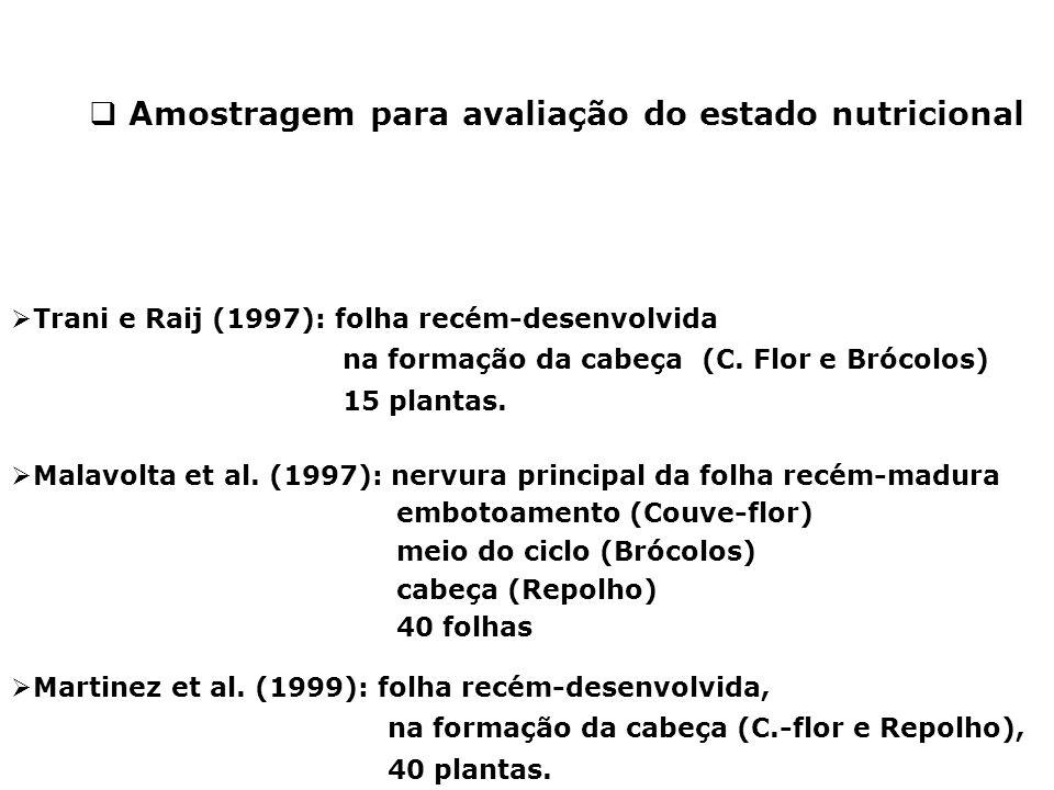  Trani e Raij (1997): folha recém-desenvolvida na formação da cabeça (C. Flor e Brócolos) 15 plantas.  Malavolta et al. (1997): nervura principal da