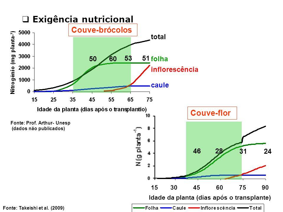  Exigência nutricional Fonte: Prof. Arthur- Unesp (dados não publicados) Fonte: Takeishi et al. (2009) Couve-brócolos Couve-flor 15 30 45 60 75 90 Id