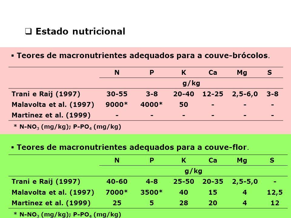  Estado nutricional NPKCaMgS g/kg Trani e Raij (1997)30-553-820-4012-252,5-6,03-8 Malavolta et al. (1997)9000*4000*50--- Martinez et al. (1999)------