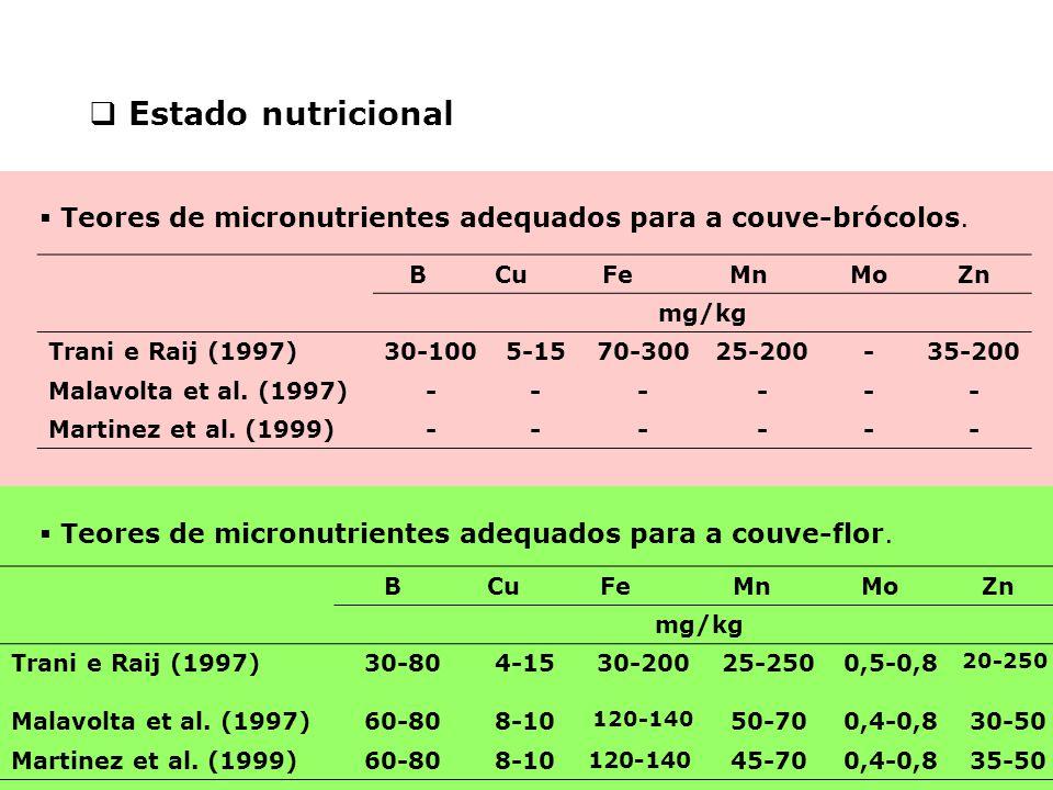  Estado nutricional BCuCuFeMnMoZn mg/kg Trani e Raij (1997)30-1005-1570-30025-200-35-200 Malavolta et al. (1997)------ Martinez et al. (1999)------ 
