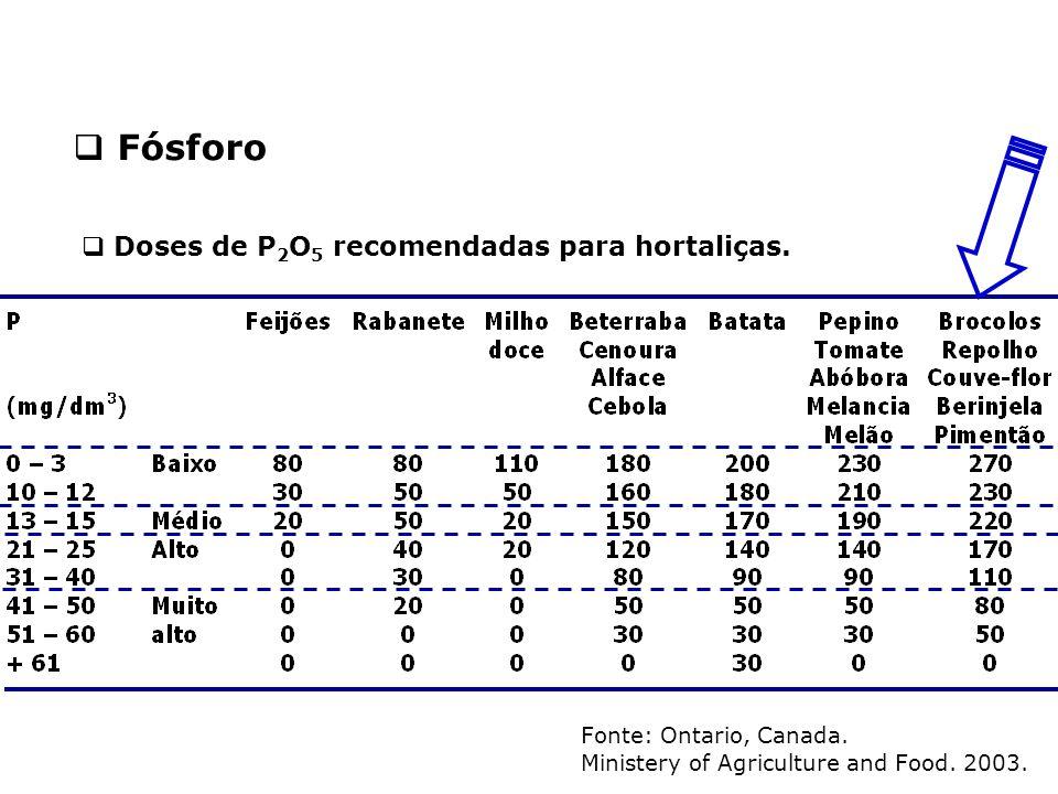 Fonte: Ontario, Canada. Ministery of Agriculture and Food. 2003.  Doses de P 2 O 5 recomendadas para hortaliças.  Fósforo
