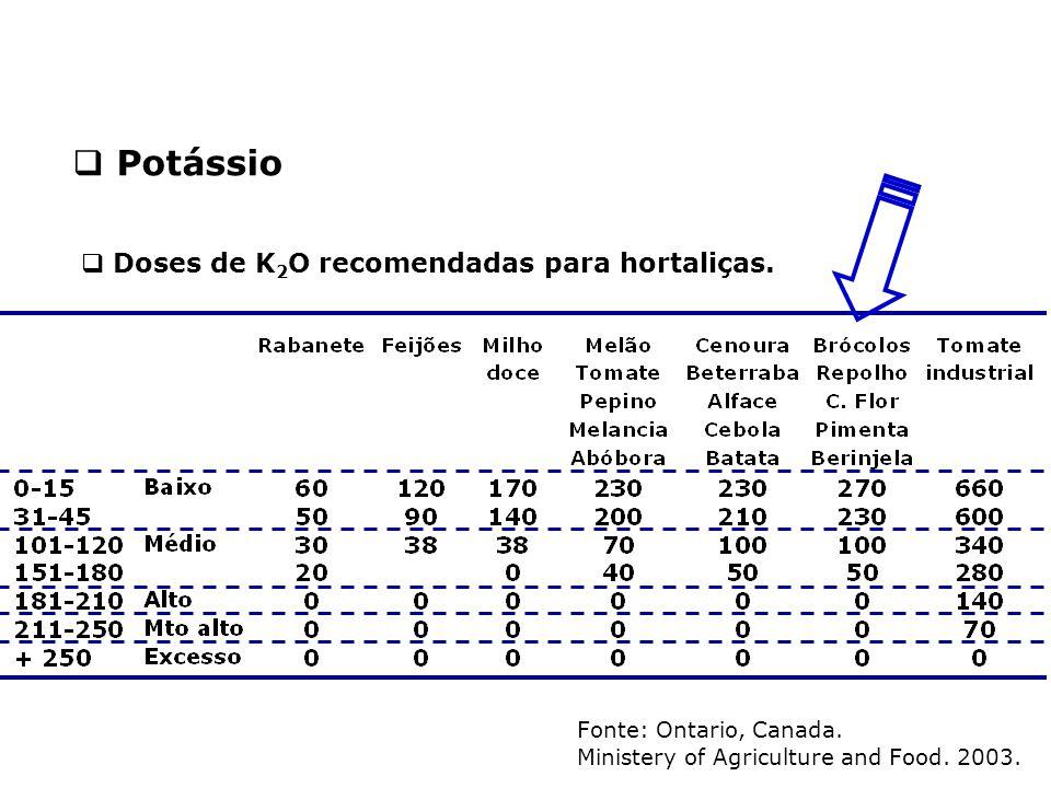 Fonte: Ontario, Canada. Ministery of Agriculture and Food. 2003.  Doses de K 2 O recomendadas para hortaliças.  Potássio