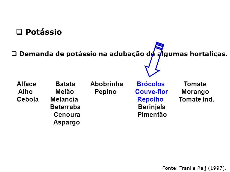 Fonte: Trani e Raij (1997).  Demanda de potássio na adubação de algumas hortaliças.  Potássio Alface Batata Abobrinha Brócolos Tomate Alho Melão Pep