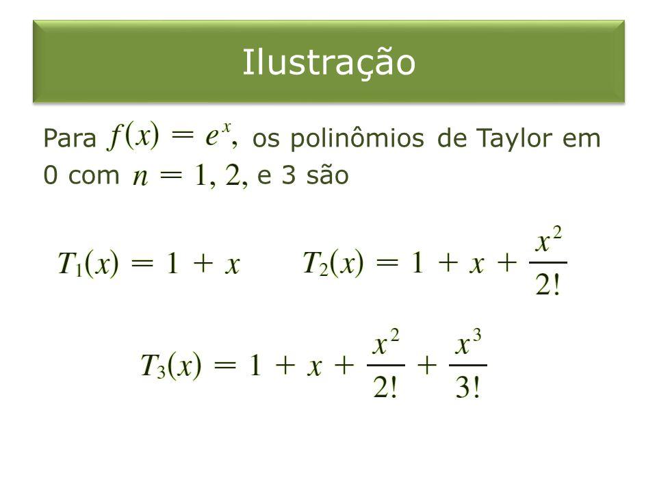 Ilustração Para os polinômios de Taylor em 0 com e 3 são
