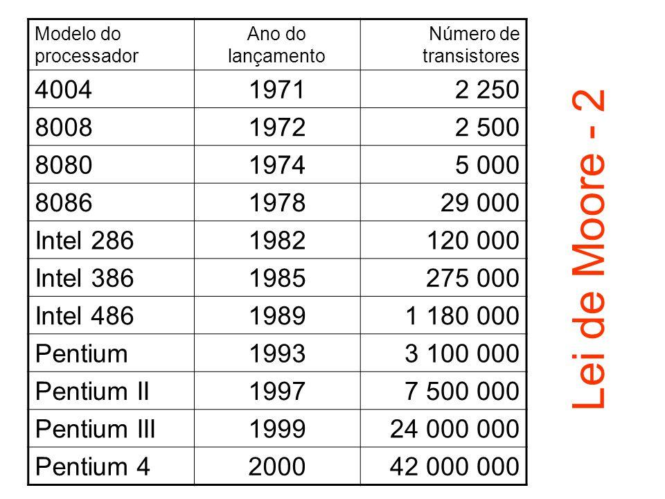 Modelo do processador Ano do lançamento Número de transistores 400419712 250 800819722 500 808019745 000 8086197829 000 Intel 2861982120 000 Intel 386