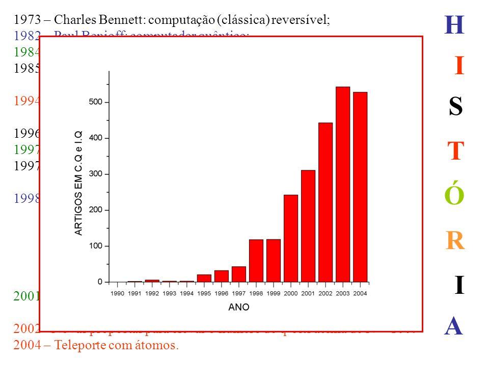 1973 – Charles Bennett: computação (clássica) reversível; 1982 – Paul Benioff: computador quântico; 1984 – Protocolo BB84; 1985 - David Deutsch: uso d