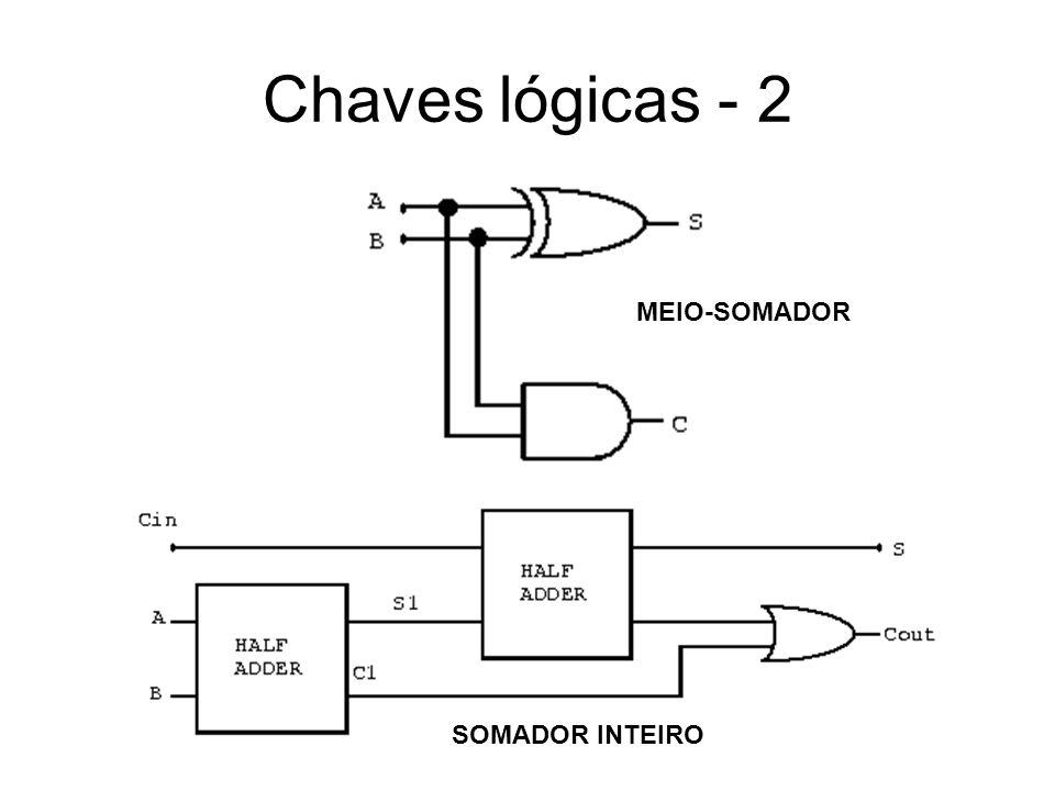 Chaves lógicas - 2 MEIO-SOMADOR SOMADOR INTEIRO
