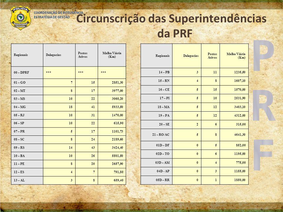 COORDENAÇÃO DE INTELIGÊNCIA ESTRATÉGIA DE GESTÃO Circunscrição das Superintendências da PRF RegionaisDelegacias Postos Ativos Malha Viária (Km) 00 – D