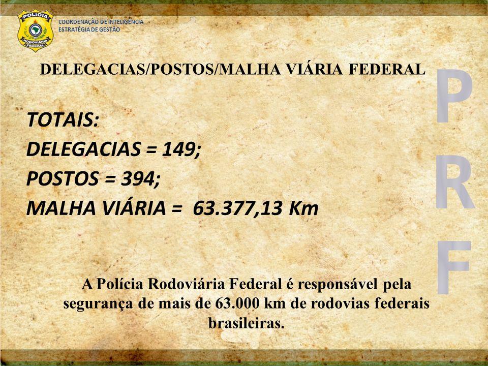 COORDENAÇÃO DE INTELIGÊNCIA ESTRATÉGIA DE GESTÃO DELEGACIAS/POSTOS/MALHA VIÁRIA FEDERAL TOTAIS: DELEGACIAS = 149; POSTOS = 394; MALHA VIÁRIA = 63.377,