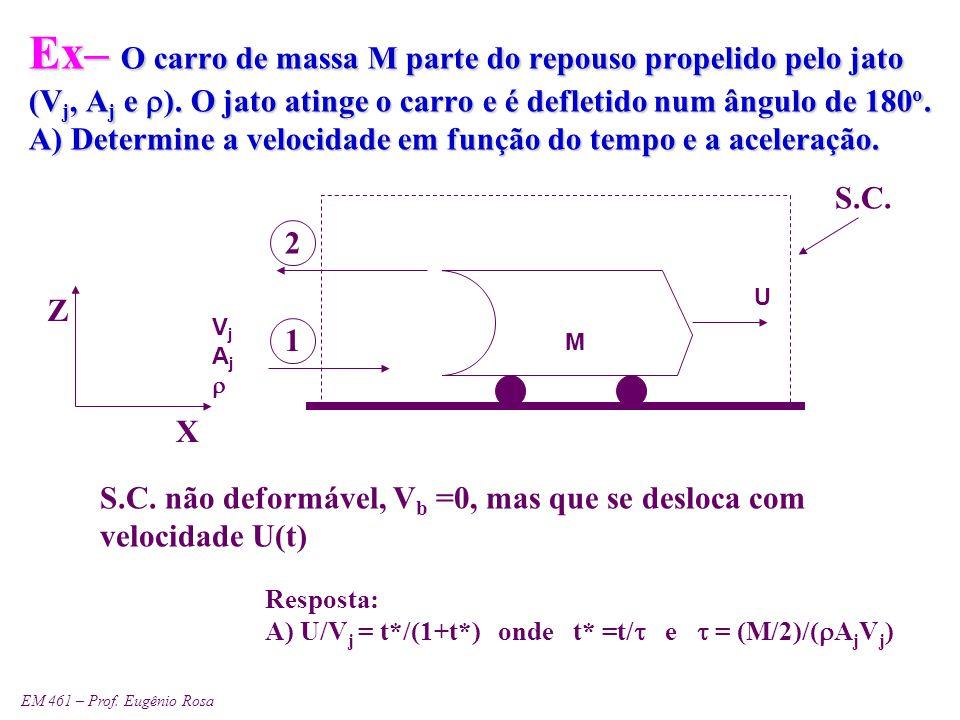 EM 461 – Prof. Eugênio Rosa Ex– O carro de massa M parte do repouso propelido pelo jato (V j, A j e  ). O jato atinge o carro e é defletido num ângul