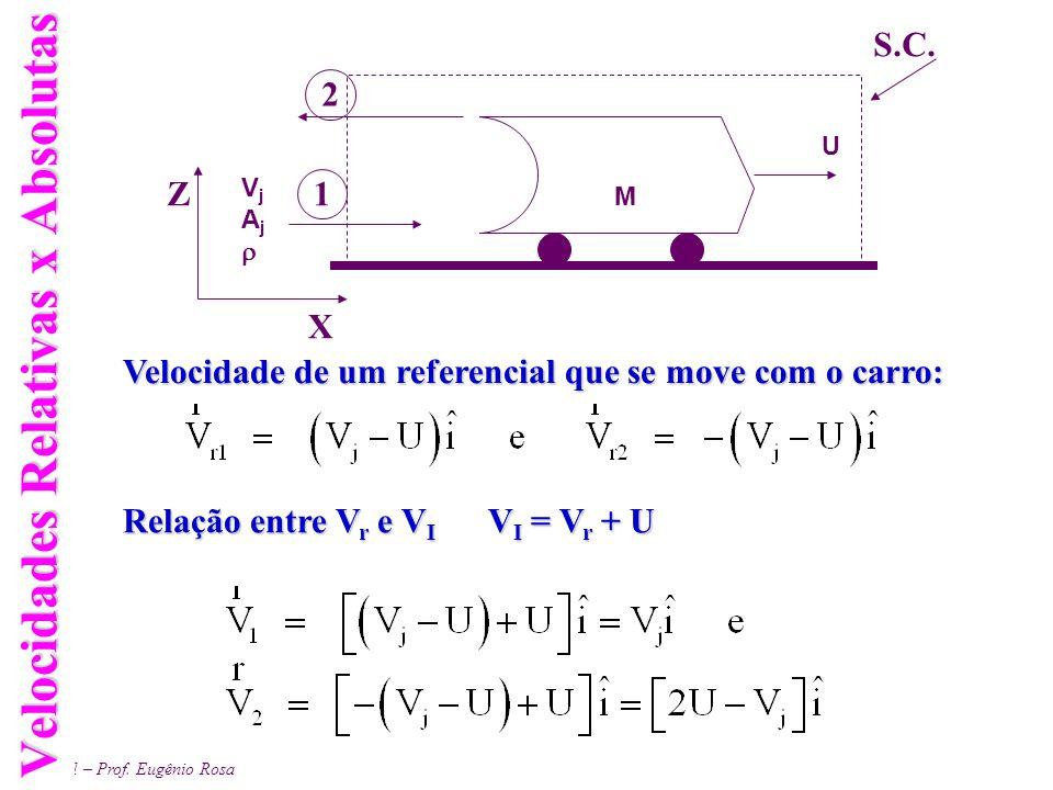 EM 461 – Prof. Eugênio Rosa Velocidades Relativas x Absolutas U M VjAjVjAj X Z S.C. 1 2 Velocidade de um referencial que se move com o carro: Relaçã