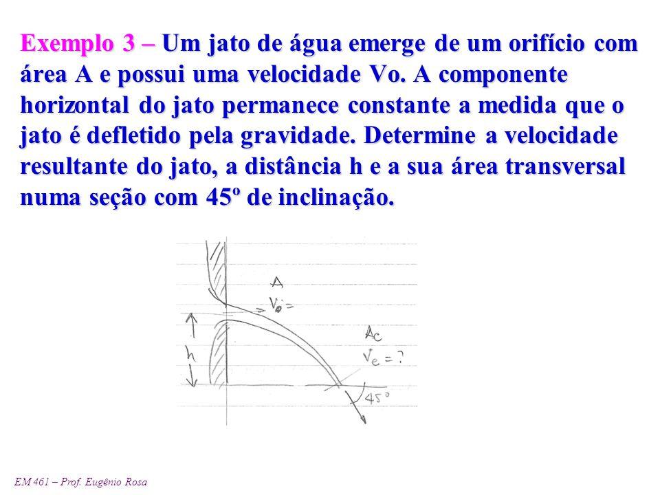 EM 461 – Prof. Eugênio Rosa Exemplo 3 – Um jato de água emerge de um orifício com área A e possui uma velocidade Vo. A componente horizontal do jato p
