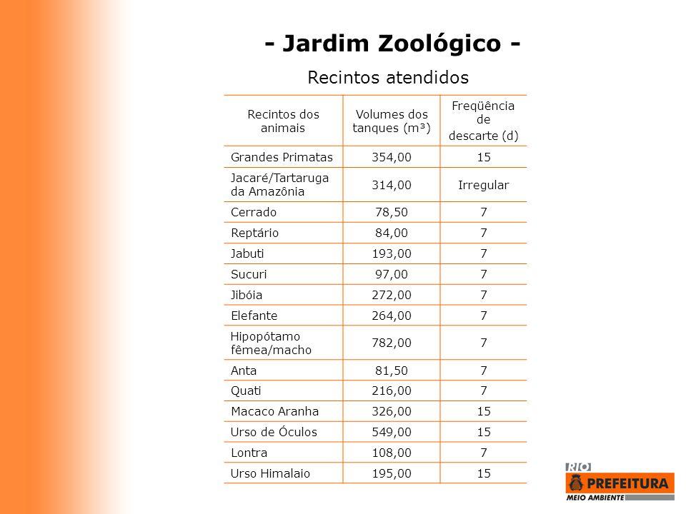 - Jardim Zoológico - Recintos atendidos Recintos dos animais Volumes dos tanques (m³) Freqüência de descarte (d) Grandes Primatas354,0015 Jacaré/Tarta