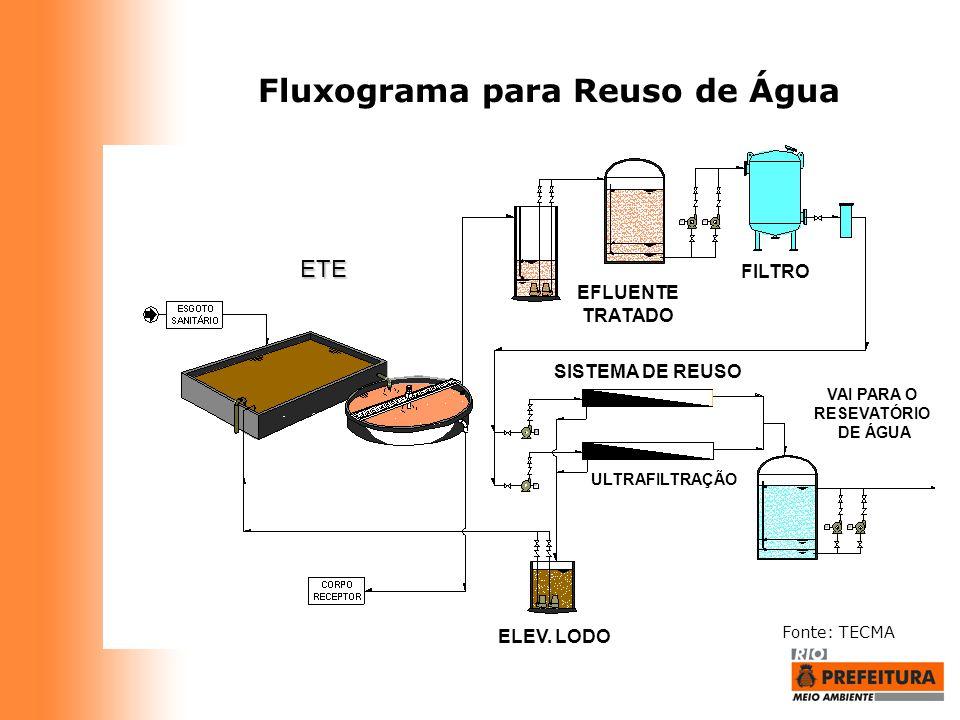 Fluxograma para Reuso de Água Fonte: TECMA ETE FILTRO EFLUENTE TRATADO ELEV. LODO SISTEMA DE REUSO ULTRAFILTRAÇÃO VAI PARA O RESEVATÓRIO DE ÁGUA