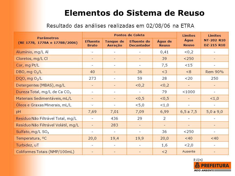 Elementos do Sistema de Reuso Parâmetros (RE 1778, 1778A e 1778B/2006) Pontos de Coleta Limites Água Reuso Limites NT-202 R10 DZ-215 R10 Efluente Brut