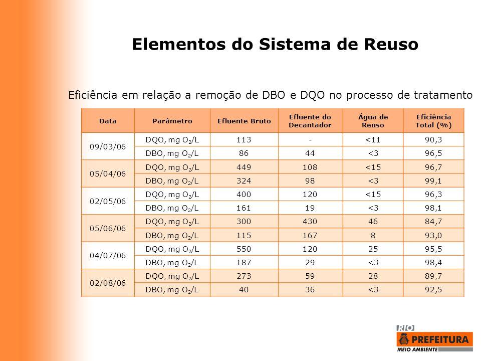Elementos do Sistema de Reuso DataParâmetroEfluente Bruto Efluente do Decantador Água de Reuso Eficiência Total (%) 09/03/06 DQO, mg O 2 /L113-<1190,3
