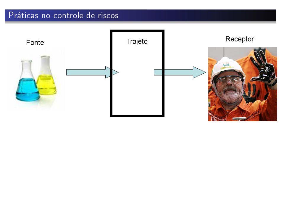 Fonte Trajeto Receptor