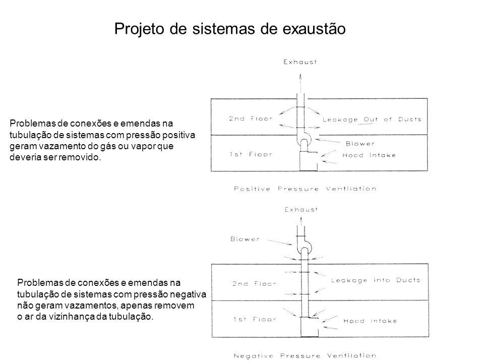 Projeto de sistemas de exaustão Problemas de conexões e emendas na tubulação de sistemas com pressão positiva geram vazamento do gás ou vapor que deveria ser removido.