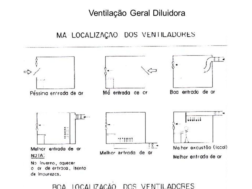 Ventilação Geral Diluidora
