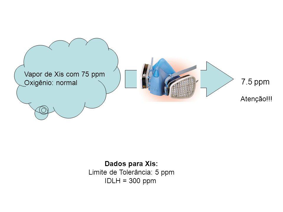 Vapor de Xis com 75 ppm Oxigênio: normal Dados para Xis: Limite de Tolerância: 5 ppm IDLH = 300 ppm 7.5 ppm Atenção!!!