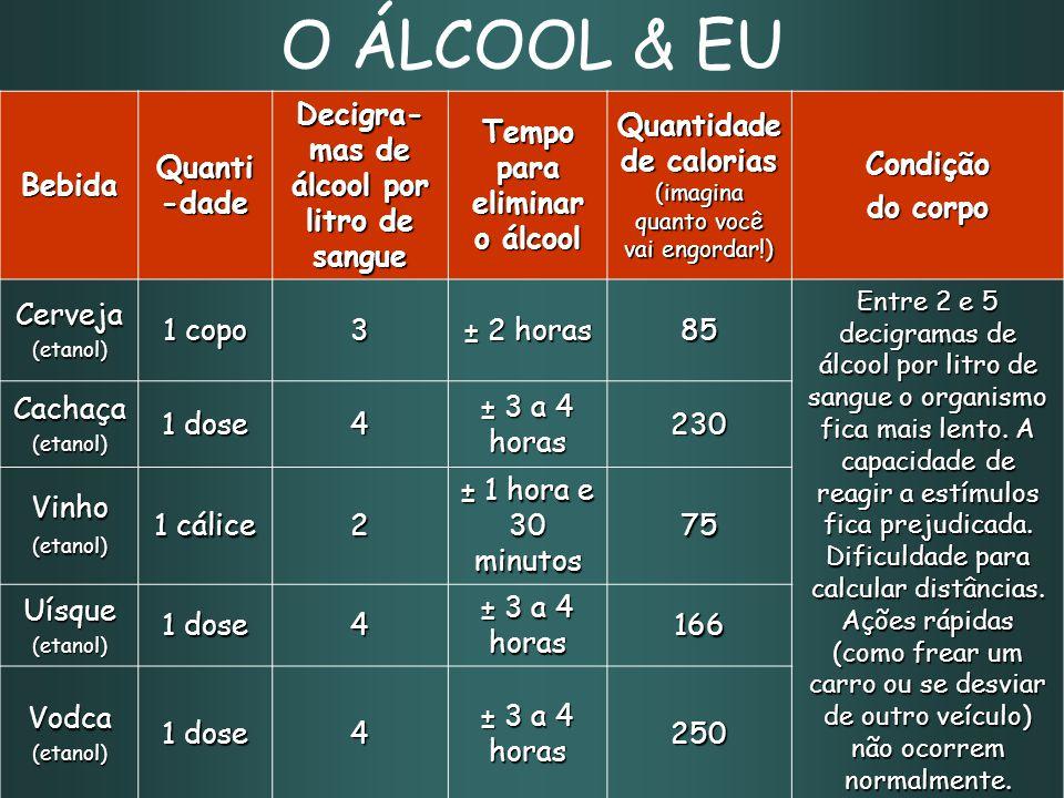 Bebida Quanti -dade Decigra- mas de álcool por litro de sangue Tempo para eliminar o álcool Quantidade de calorias (imagina quanto você vai engordar!) Condição do corpo Cerveja(etanol) 1 copo 3 ± 2 horas 85 Entre 2 e 5 decigramas de álcool por litro de sangue o organismo fica mais lento.