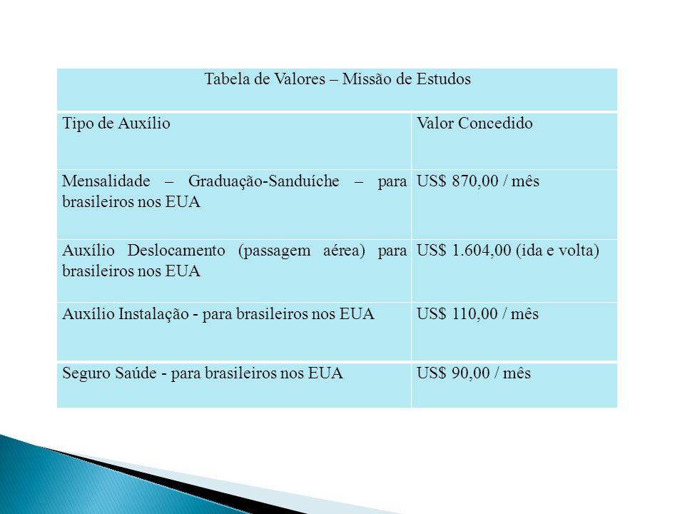 Tabela de Valores – Missão de Estudos Tipo de AuxílioValor Concedido Mensalidade – Graduação-Sanduíche – para brasileiros nos EUA US$ 870,00 / mês Aux