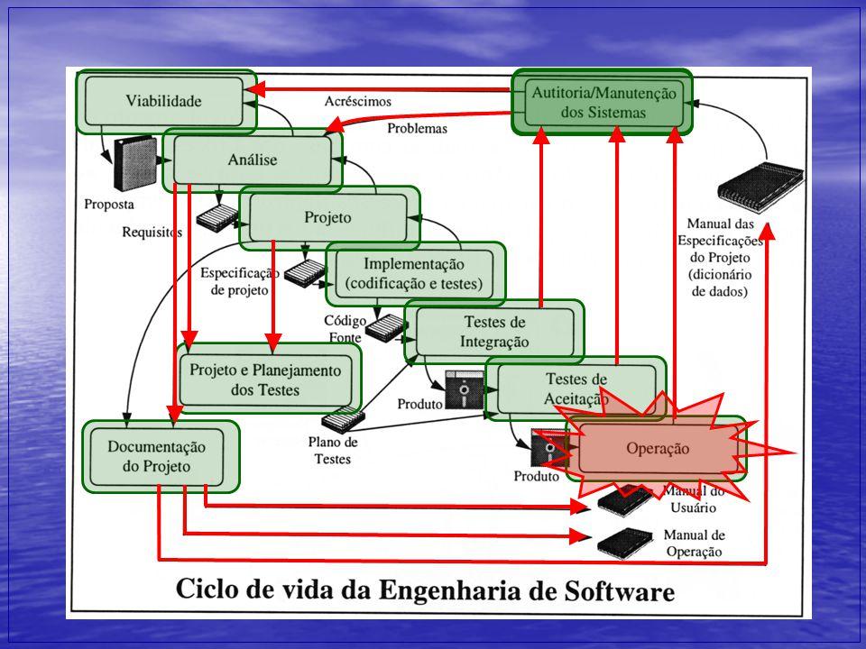 Ciclo de Vida da Engenharia da Informação