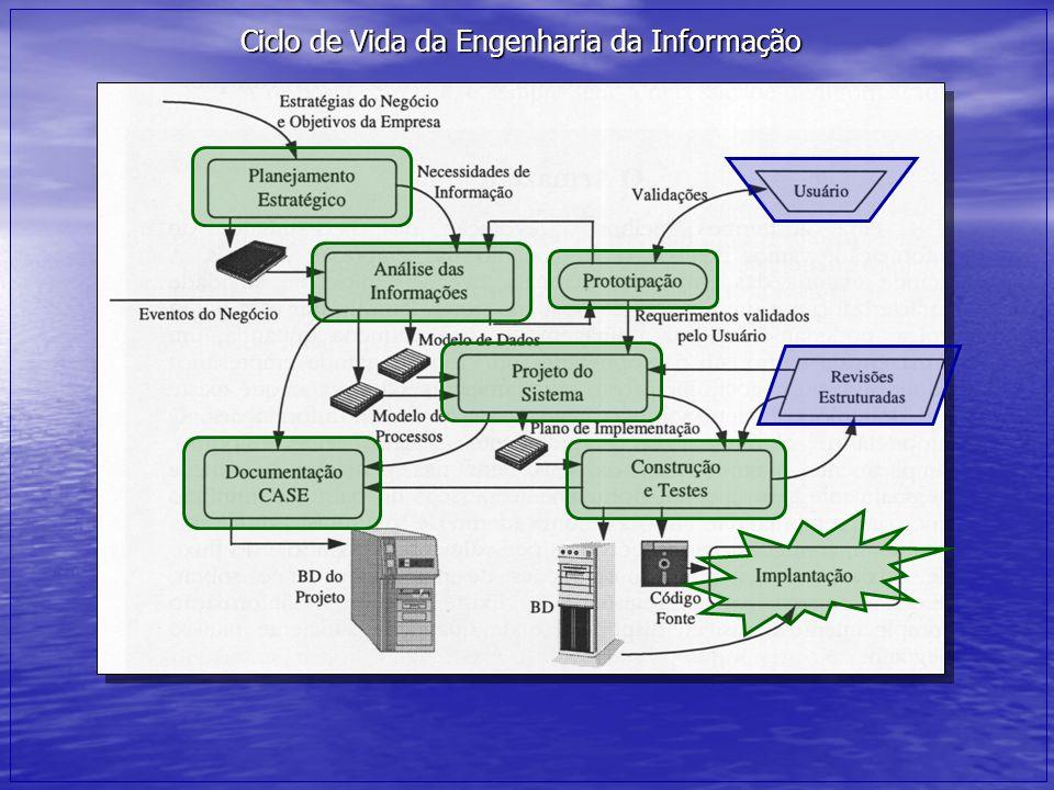Processo de Software É um conjunto de atividades, cuja meta é o desenvolvimento ou a evolução de um software, possui quatro atividades de processo fundamentais, comuns a todos os processos de software: Especificação do software Especificação do software Define as funcionalidades do software suas restrições e operações; Desenvolvimento do software Desenvolvimento do software O software deve ser produzido de modo que atenda as suas especificações; Validação do software Validação do software O software tem de ser validado para garantir que ele faz o que o cliente deseja, ou seja, o que foi especificado; Evolução do software Evolução do software O software deve evoluir para atender às necessidades mutáveis do cliente e do ambiente.