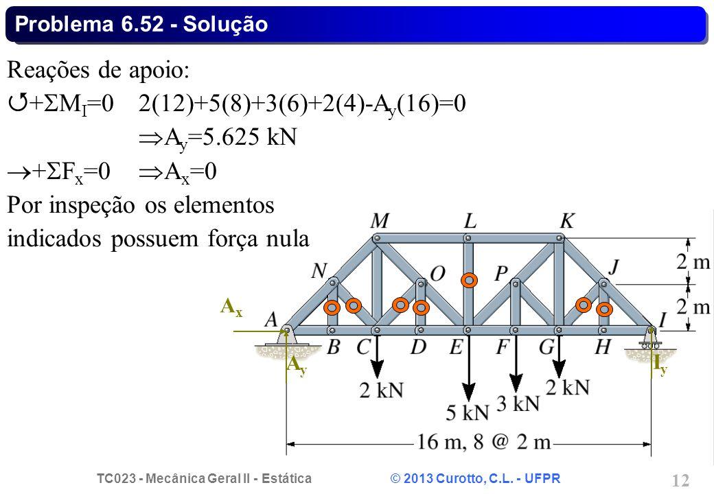 TC023 - Mecânica Geral II - Estática © 2013 Curotto, C.L. - UFPR 12 IyIy AxAx AyAy Reações de apoio:  +  M I =02(12)+5(8)+3(6)+2(4)-A y (16)=0  A y