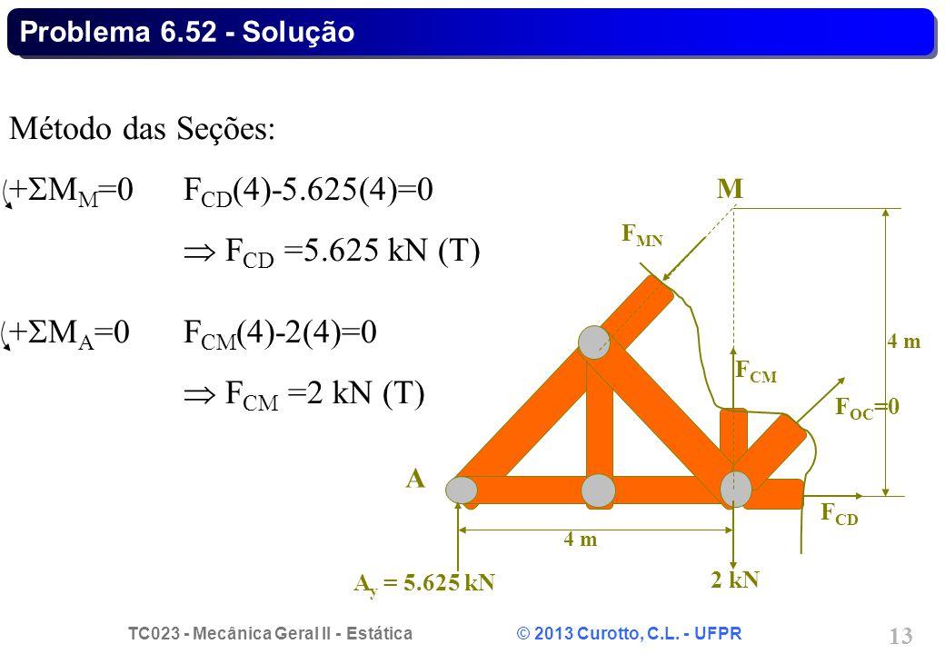 TC023 - Mecânica Geral II - Estática © 2013 Curotto, C.L. - UFPR 13 Problema 6.52 - Solução 2 kN A F MN F CD F OC =0 F CM A y = 5.625 kN 4 m M Método
