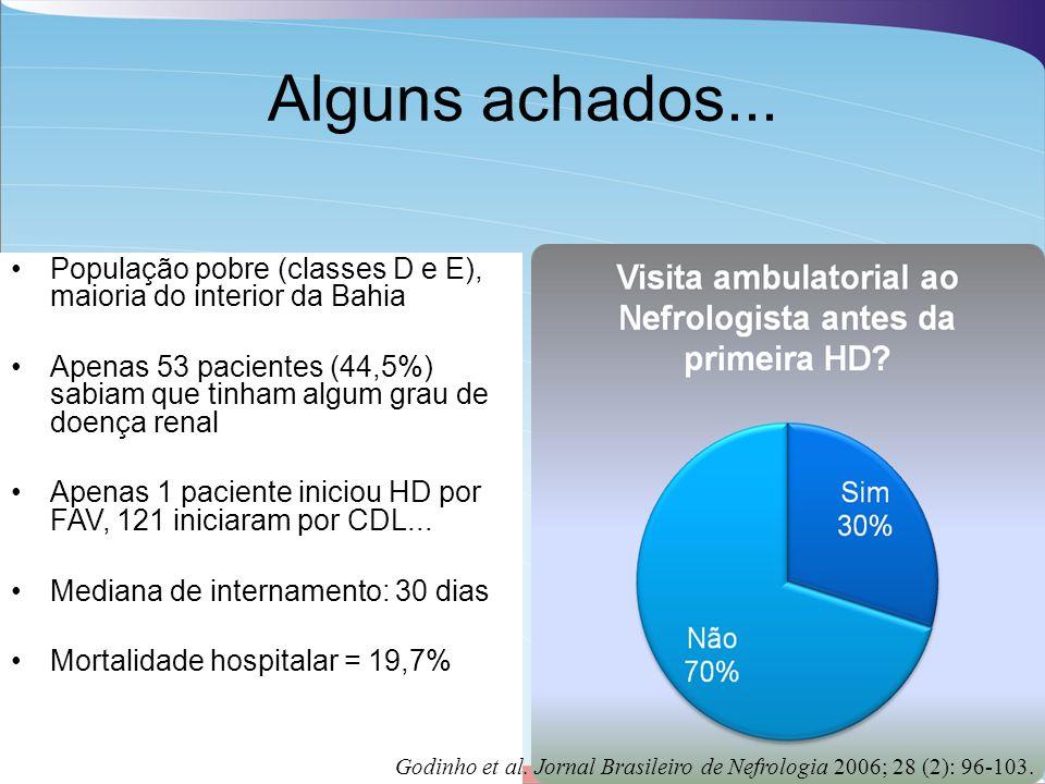 Alguns achados... População pobre (classes D e E), maioria do interior da Bahia Apenas 53 pacientes (44,5%) sabiam que tinham algum grau de doença ren