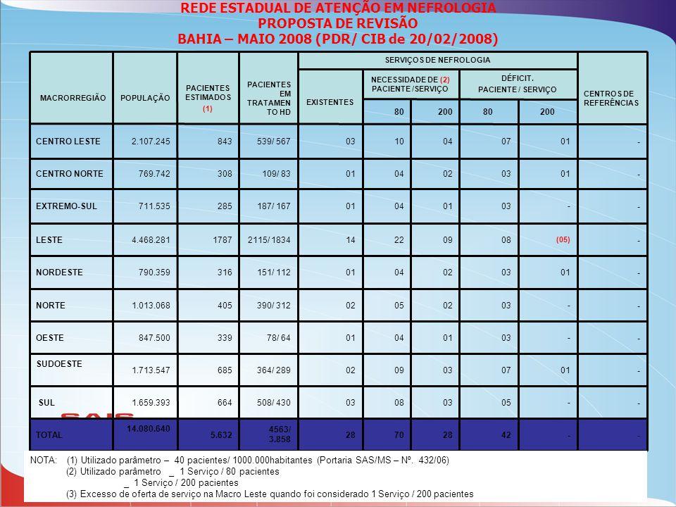 NOTA: (1) Utilizado parâmetro – 40 pacientes/ 1000.000habitantes (Portaria SAS/MS – Nº. 432/06) (2) Utilizado parâmetro _ 1 Serviço / 80 pacientes _