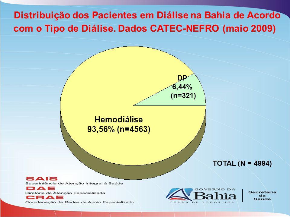 Distribuição dos Pacientes em Diálise na Bahia de Acordo com o Tipo de Diálise. Dados CATEC-NEFRO (maio 2009) Hemodiálise 93,56% (n=4563) DP 6,44% (